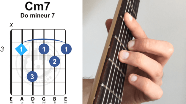 accord barré Do C mineur 7 sept septième guitare
