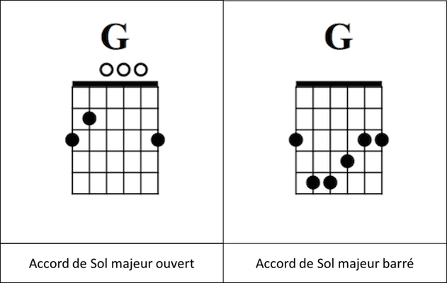 diagramme accord barré guitare