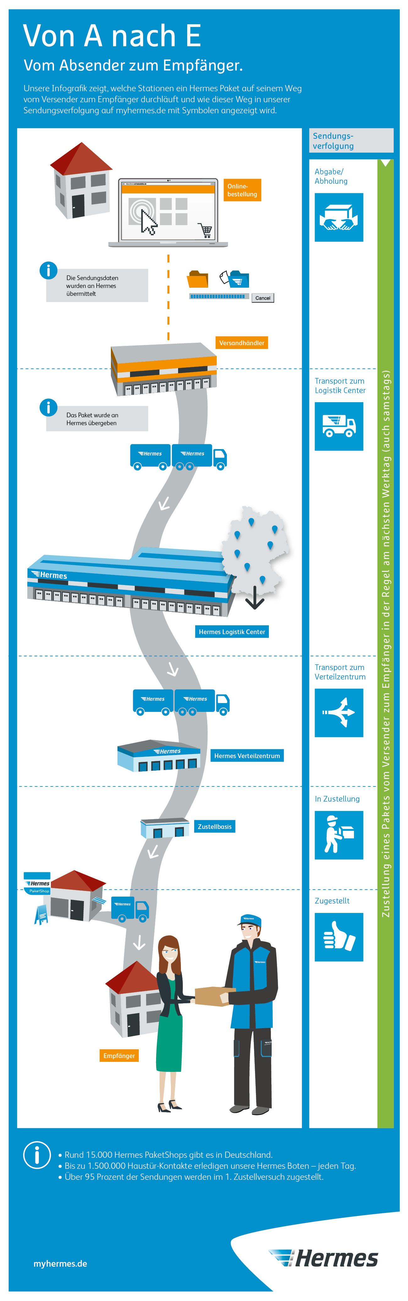Vom Absender Zum Empfanger Die Hermes Infografik Erklart Die Stationen Eines Pakets