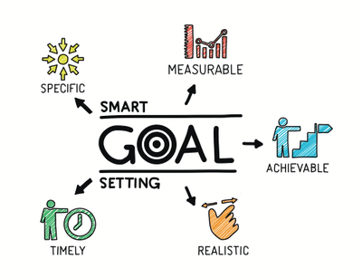 SMART goal setting concept graphic