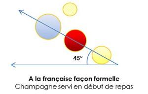 Disposez vos verres à la française
