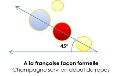 Disposez les verres à la française