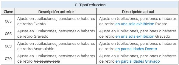 c_TipoDeduccion-claves-modificadas-sat