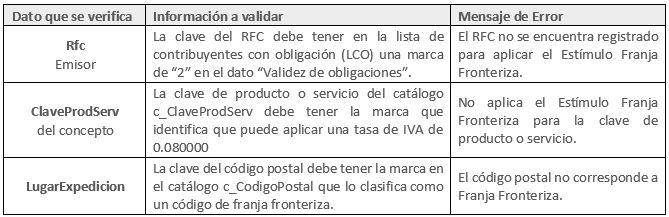 Errores_CFDI-estimulo-iva8%-sat