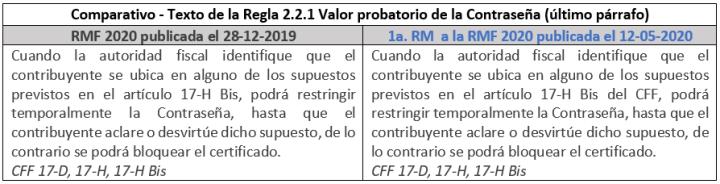Comparativo_Regla_2-2-1_RMF2020_mysuite_blog