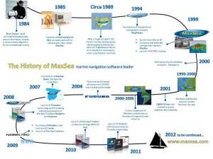 The History of MaxSea1984-2012 - marine navigation software leader