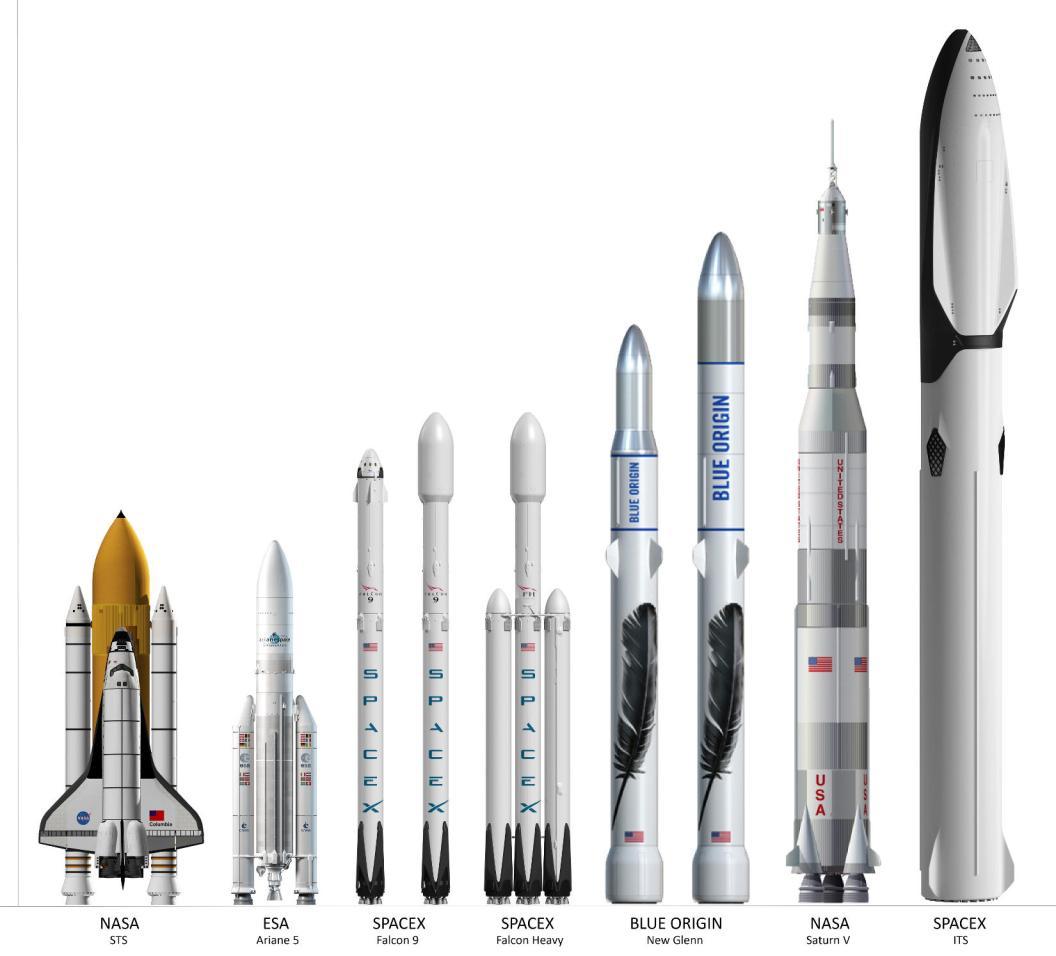 Lanceurs avec l'ITS de SpaceX