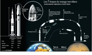 Voyage ITS vers Mars (infographie Le Figaro)