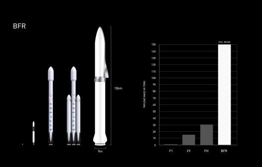 Différents lanceurs de SpaceX