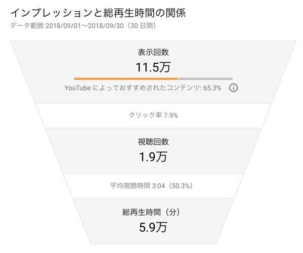 チャンネル アナリティクス YouTube Studio