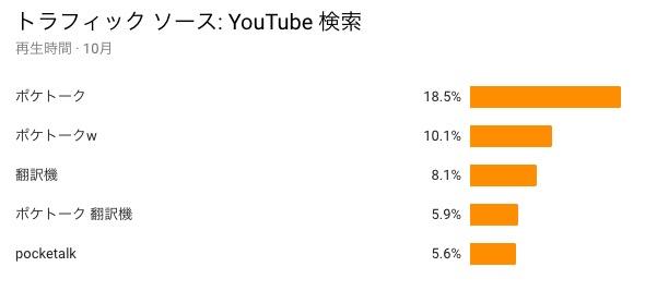 チャンネル アナリティクス  YouTube Studio 2018 11 02 08 56 43