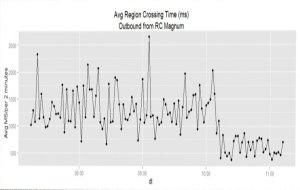 SL Region Crossing Time