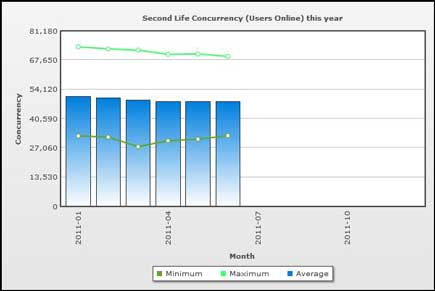 Second Life Stats