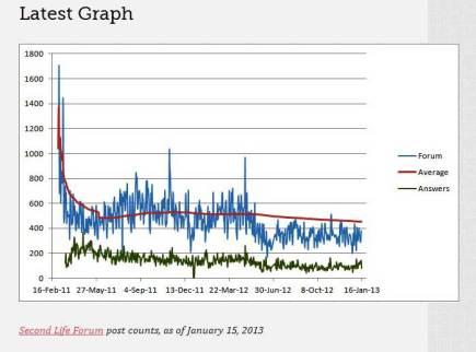 Forum Usage Stats