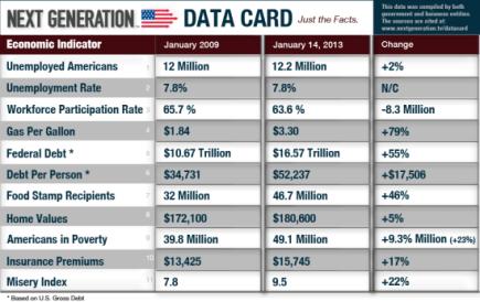 US Economic Facts - Jan 2013