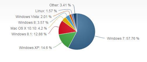 From netmarketshare.com - June 2015 - OS Market Shares