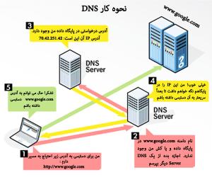 ساناد یا DNS چگونه کار میکند؟