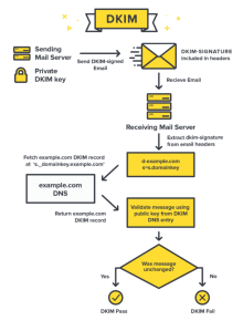 DKIM functionality infographic