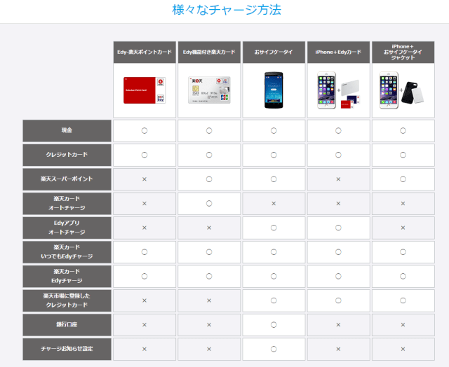screencapture-edy-rakuten-co-jp-howto-charge-1478697076989