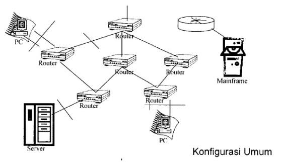 Singkatan dan Istilah Bidang Router