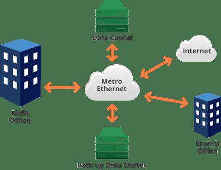 Pengertian Metro Ethernet