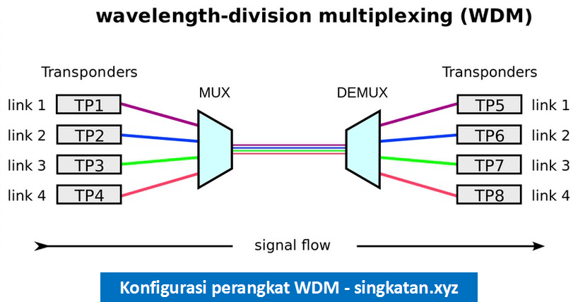 Pengertian Wavelength Multiplexing