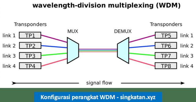 Pengertian Wavelength Multiplexing - konfigurasi perangkat WDM
