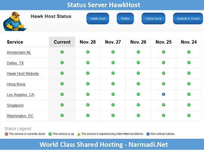 HawkHost Server Status - Paket Hosting Murah
