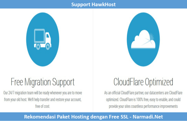 Support hosting dengan SSL Gratis