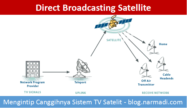 direct broadcasting satellite - TV Satelit