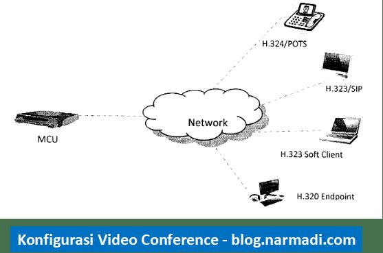 Konfigurasi Video Conference
