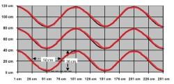 Organische lijnen of golven