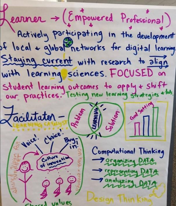 Handwritten Poster Demonstrating Activities