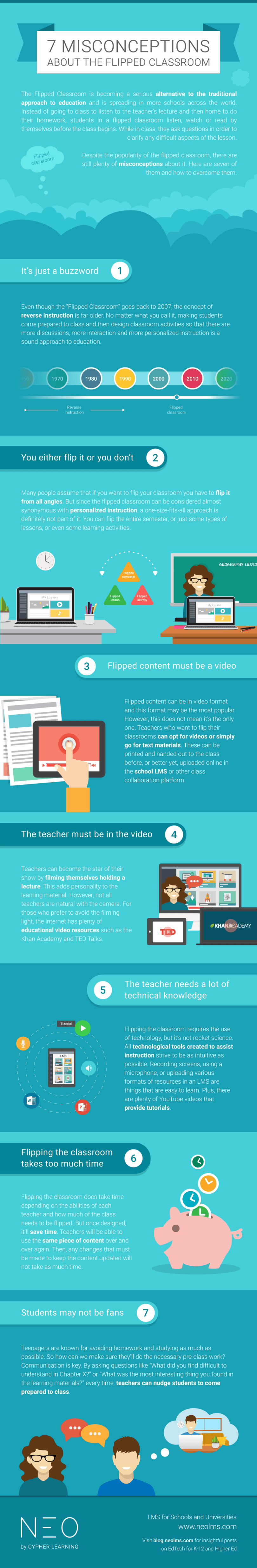 Misconceptions about the flipped classroom Infographic