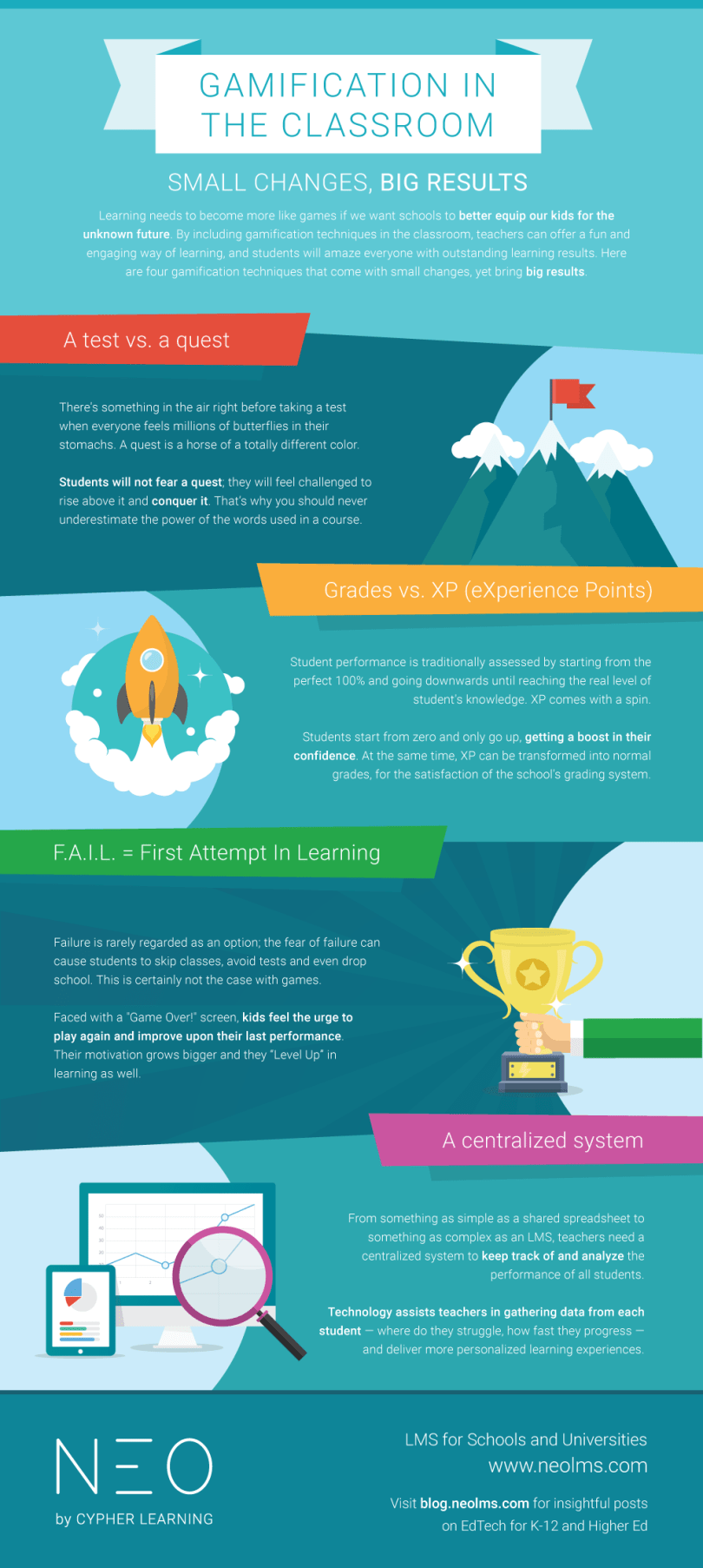 Gamification in the classroom: small changes and big results INFOGRAPHIC