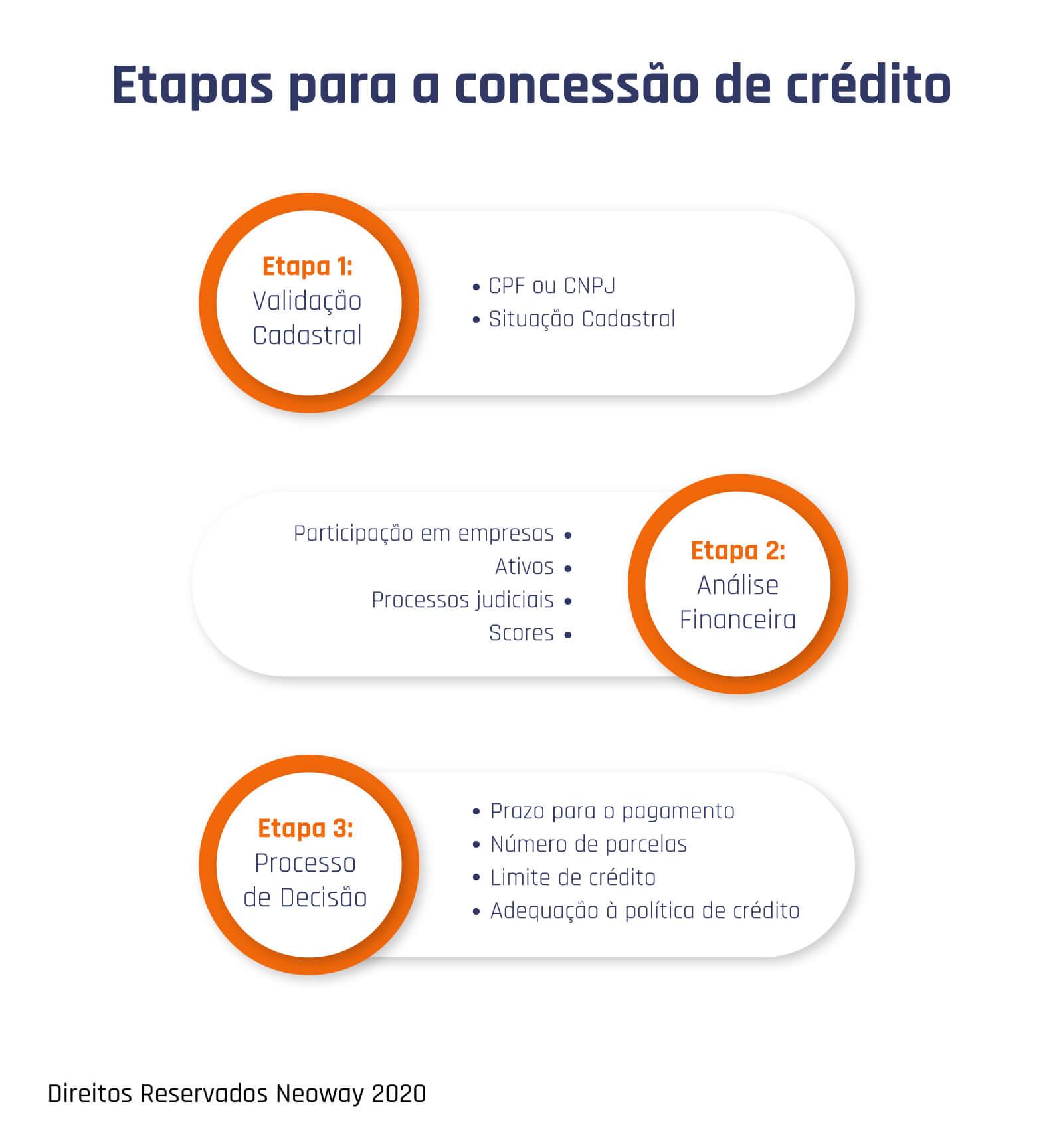etapas para concessao de credito