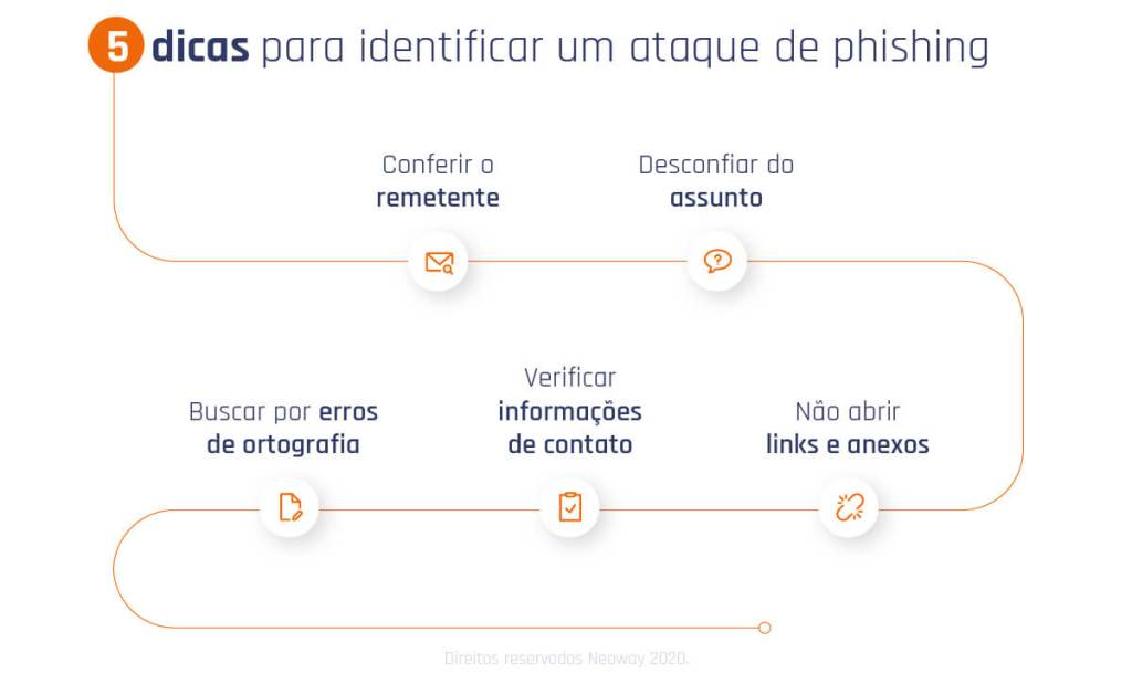 Phishing: como detectar esse ataque e proteger sua empresa