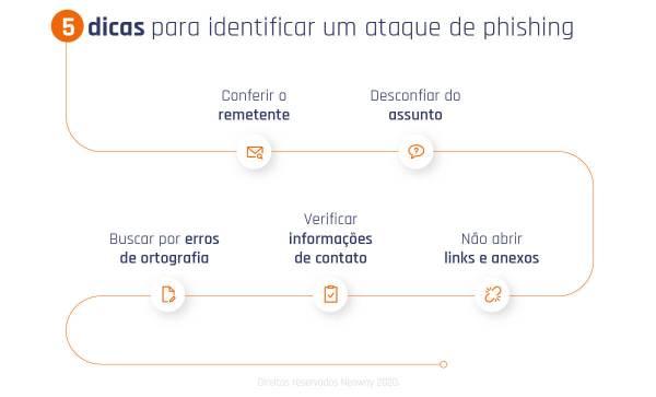 Phishing: O que é, quais os principais tipos e como detectar