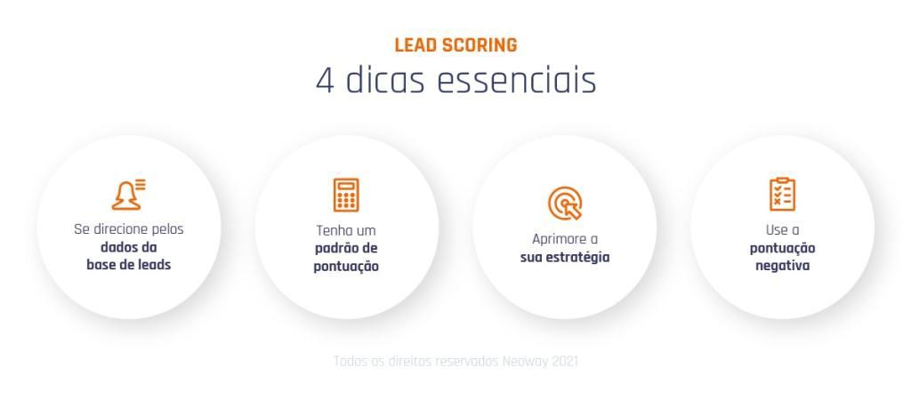 4 Dicas Essenciais Para Usar Bem O Lead Scoring 100 Min 1024x450
