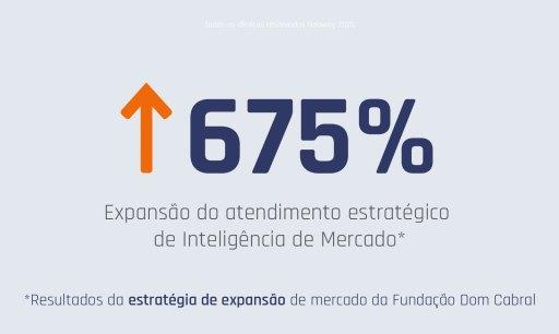 Resultados Neoway Fundacao Dom Cabral Estrategia Expansao Mercado 1024x611