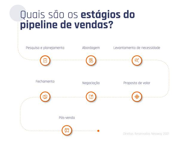 Imagem02 Quais Sao Estagios Pipeline De Vendas 1024x812