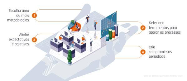Como Implementar Agile Marketing Em 4 Passos Min 1024x444