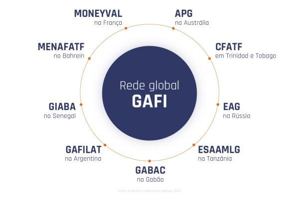 Orgaos Regionais Que Trabalham Em Conjunto Com O GAFI Min 1024x676