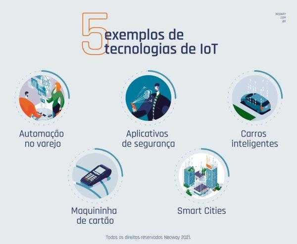 Conheca 5 Exemplos De Tecnologias De Iot 1024x841