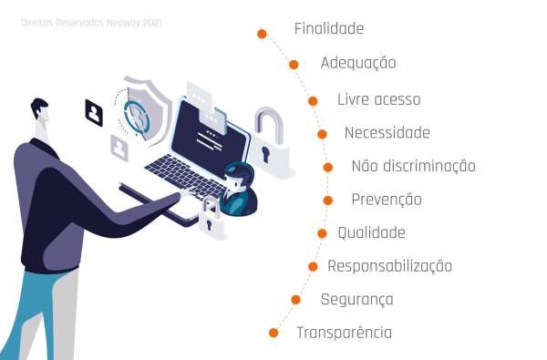 Imagem02 Como Lgpd Afeta A Prospeccao Clientes Marketing 1024x675