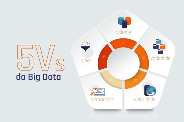 Os 5 Vs Do Big Data 1 1024x683