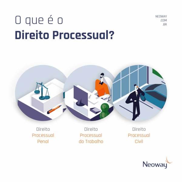 O Que E Direito Processual 1024x1024