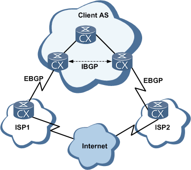 BGP operating modes