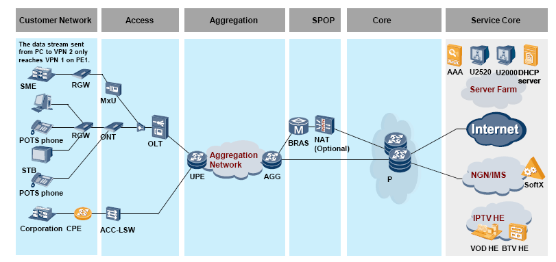 Typical FBB Networking