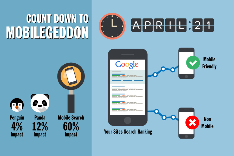 Mobilegeddon - Google Mobile-Friendly -  April, 21th - 2015